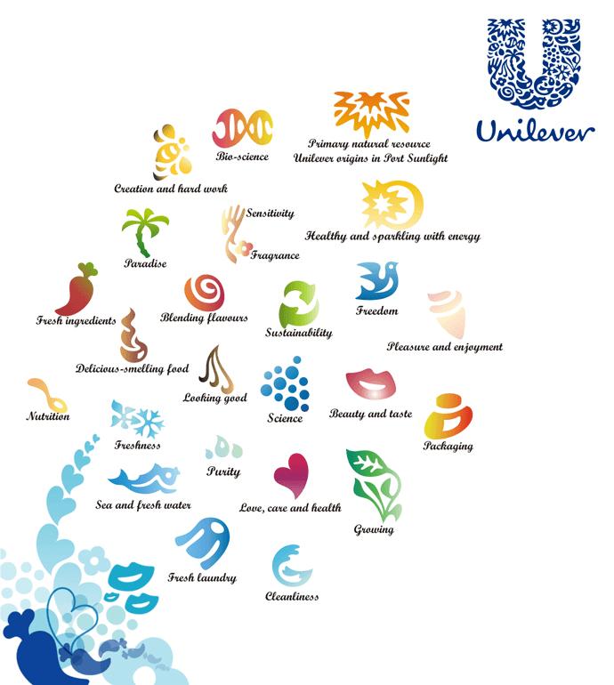 Unilever elements