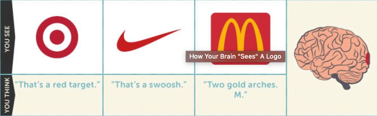 Cosa accade quando vedi un logo - Fase 2