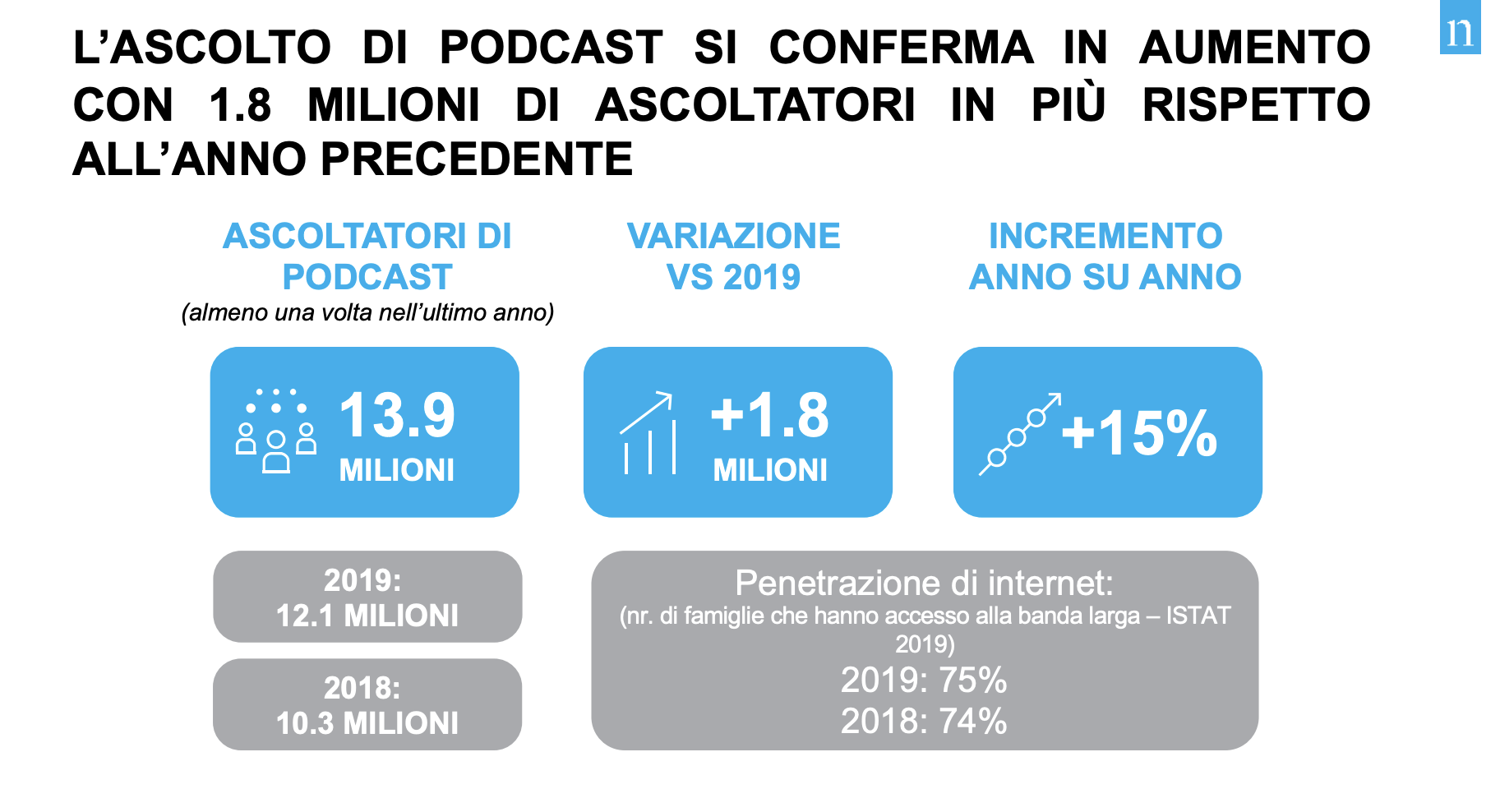 ascoltatori italiani podcast