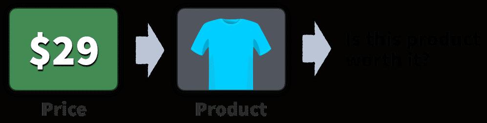 prodotti economici