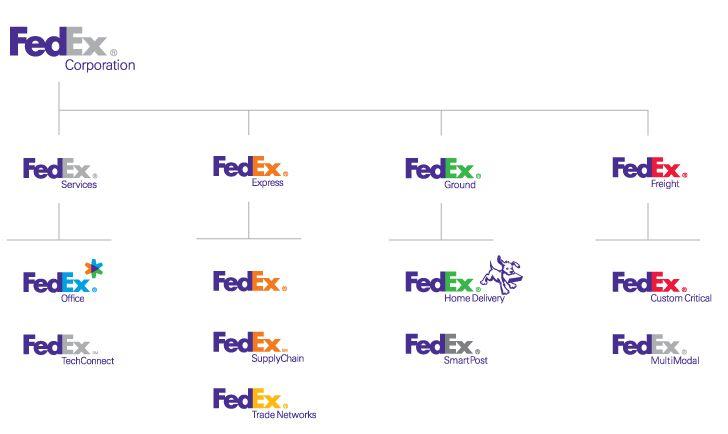 Fedex branding