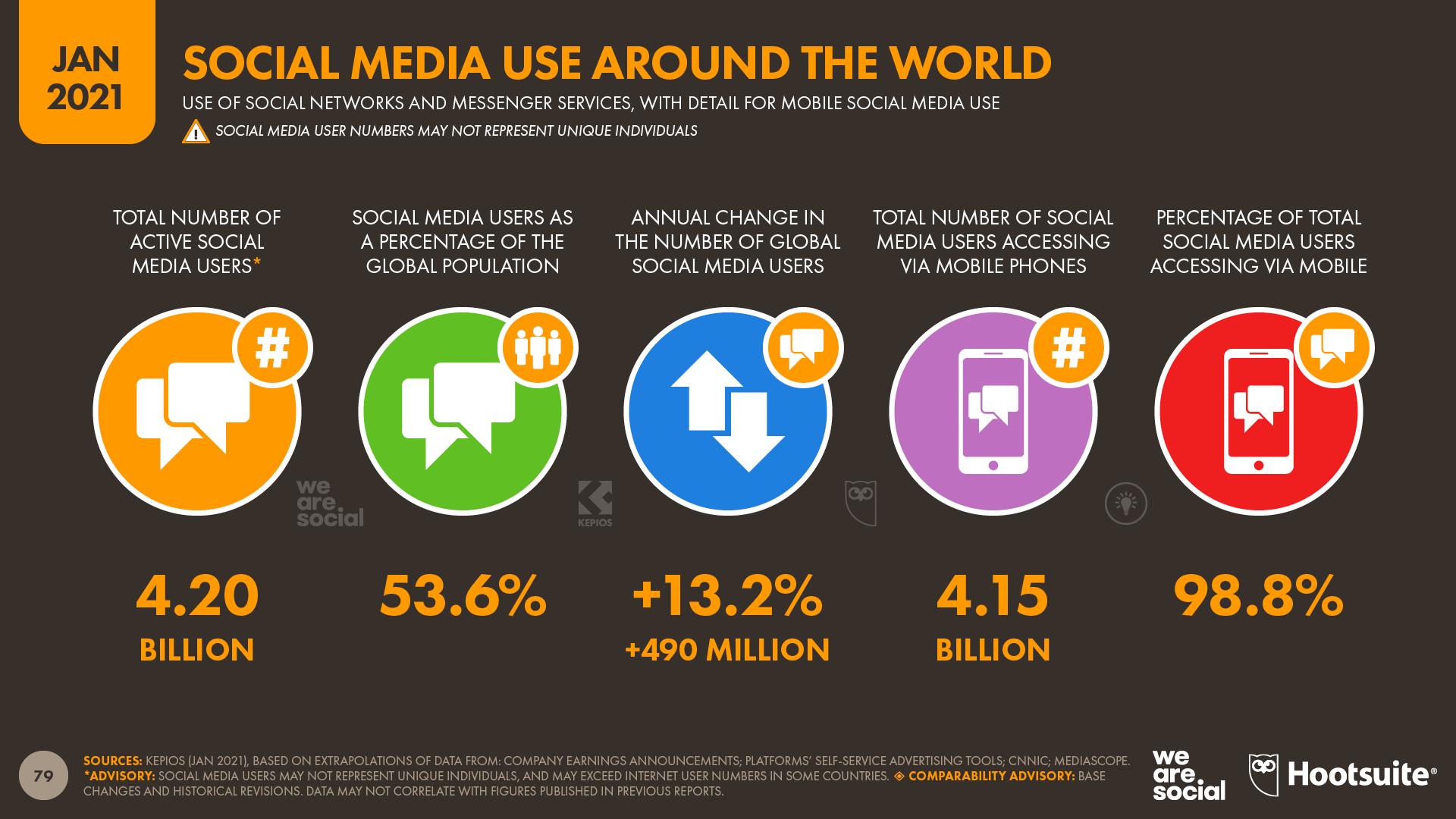 Nuovi utenti social media 2021