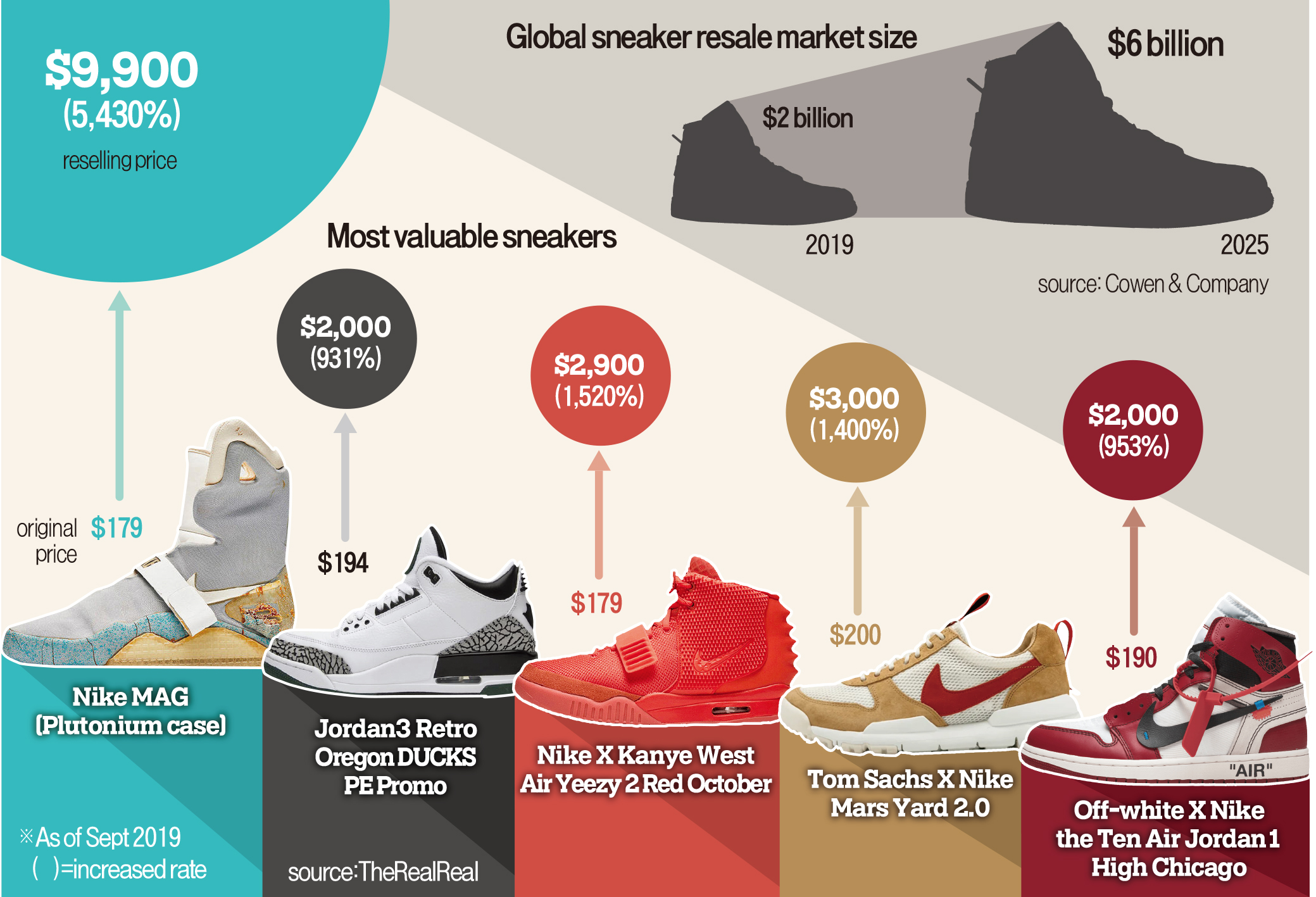 prezzo-sneakers-reselling-smarTalks