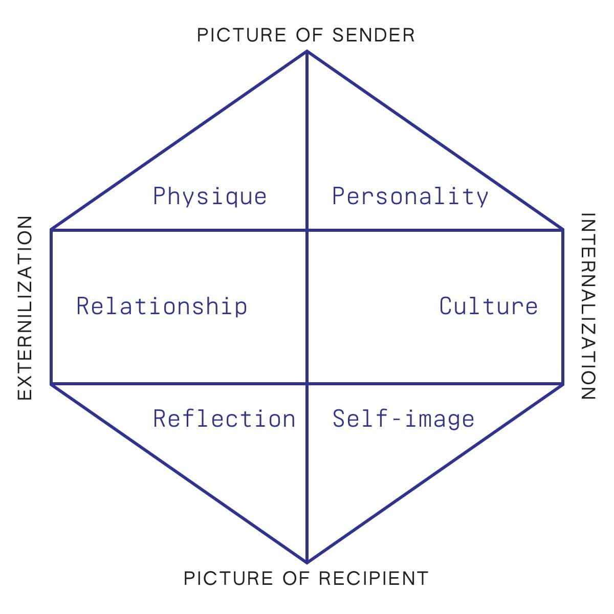 Brand identity prism Kapferer