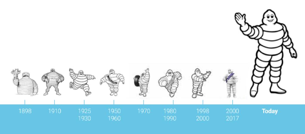 L'evoluzione dell'Omino Michelin