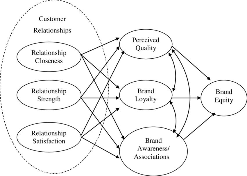 brand customer relationship