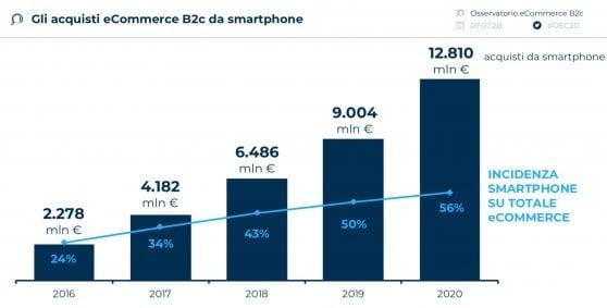 mobile commerce 56%